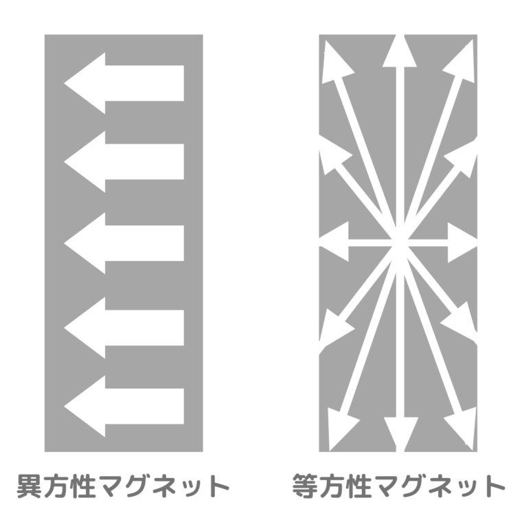 異方性と等方性の磁力